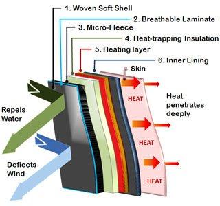 heated jacket lining