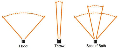 throw of a torch