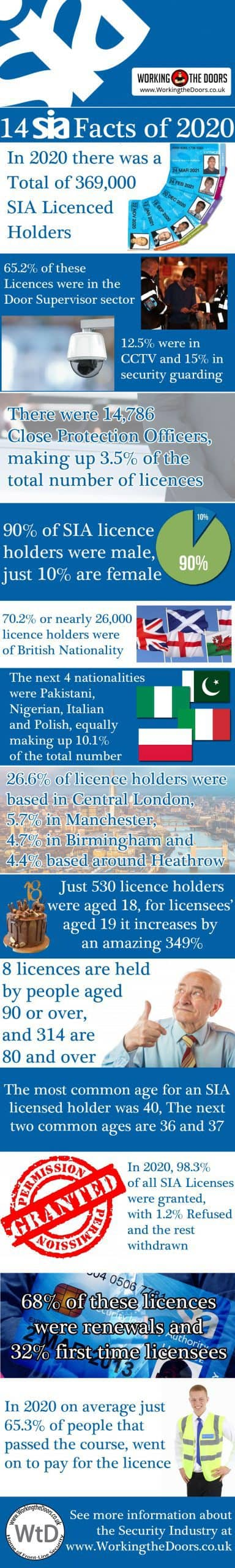 14 interesting facts about SIA licence holders